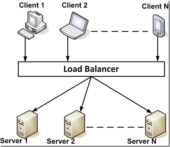 What is Load Balancer?